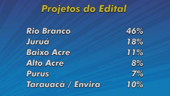 Edital Projetos Lei de Incentivo ao Esporte  (Foto: Reprodução/Rede Amazônica Acre)