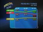 Em Blumenau, Ana Paula tem 40% e Jean Kuhlmann, 26%, diz Ibope