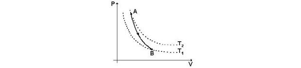 Transformação adiabática - física térmica (Foto: Reprodução)
