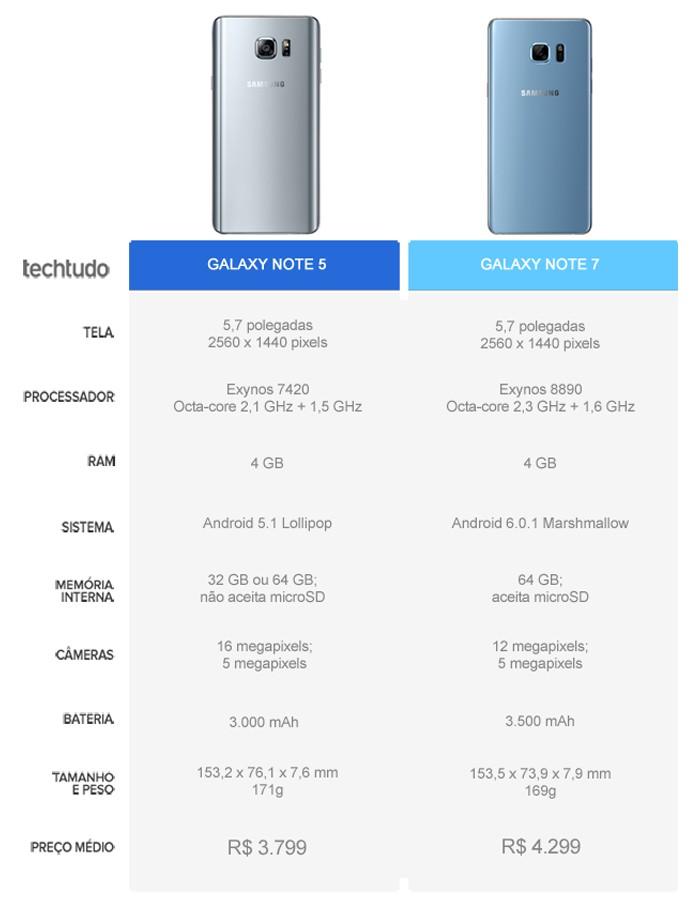Tabela comparativa entre o Galaxy Note 5 e o Galaxy Note 7  (Foto: Arte/TechTudo)