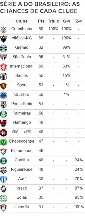 Tabela chances Série A 36ª rodada (Foto: GloboEsporte.com)