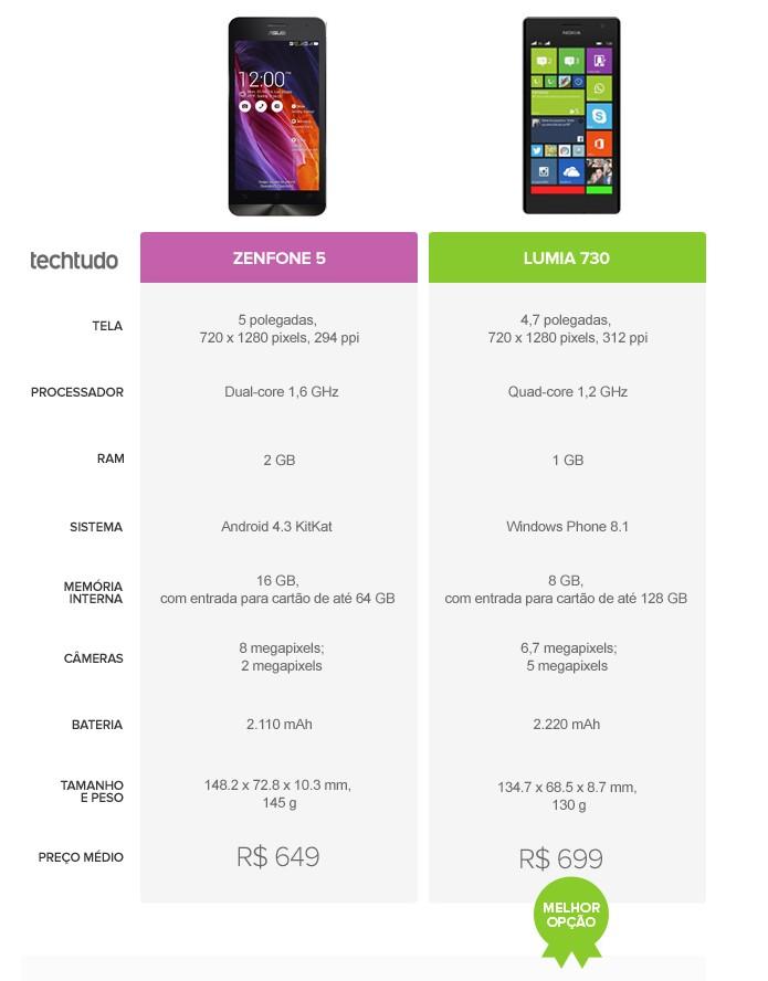 Tabela comparativa de especificações entre Zenfone 5 e Lumia 730 (Foto: Arte/TechTudo)