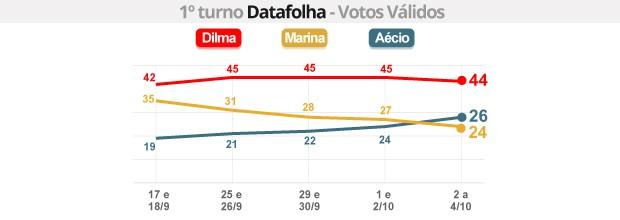 Datafolha - votos válidos: Dilma tem 44%; Aécio, 26% e Marina, 24% (Datafolha: Dilma tem 44%; Aécio, 26% e Marina, 24% (G1))