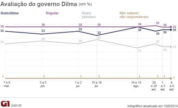 datafolha avaliação (Foto: Arte/G1)