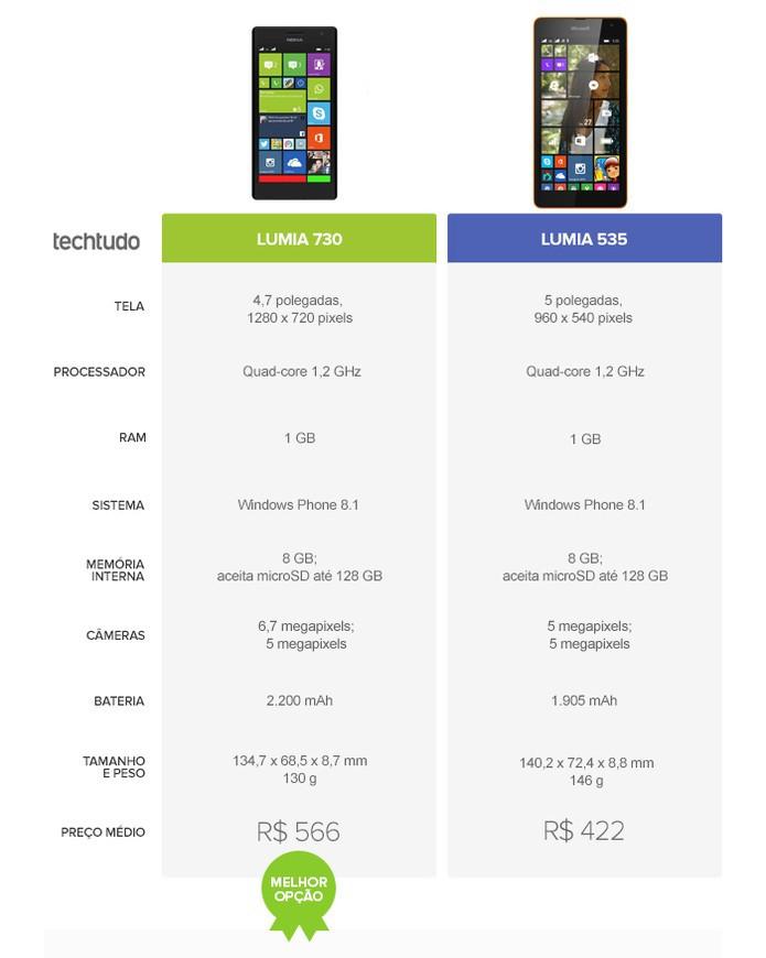 O Lumia 730 levou a melhor no comparativo do TechTudo (Foto: Arte/TechTudo)