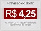 Mercado prevê mais inflação em 2016 e retração de quase 3% no PIB