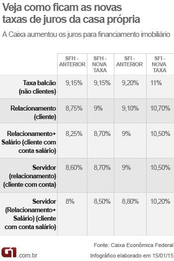 Aumento da taxa de juros da Caixa (Foto: editoria de arte/G1)