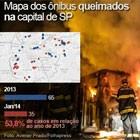 SP já teve este ano 54% dos ataques a ônibus de 2013 (Editoria de arte/G1)