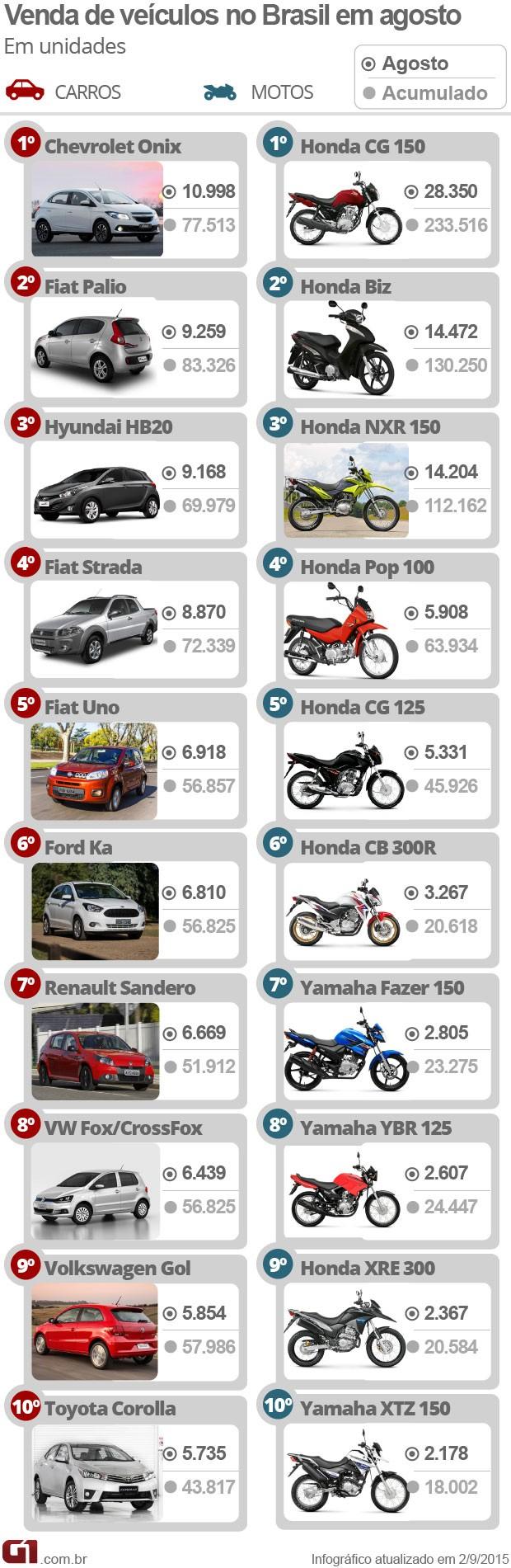 Carros e motos mais vendidos em agosto de 2015 (Foto: Arte/G1)