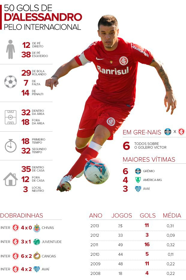 d'alessandro dalessandro info internacional inter 50 gols (Foto: Editoria de Arte/Globoesporte.com)