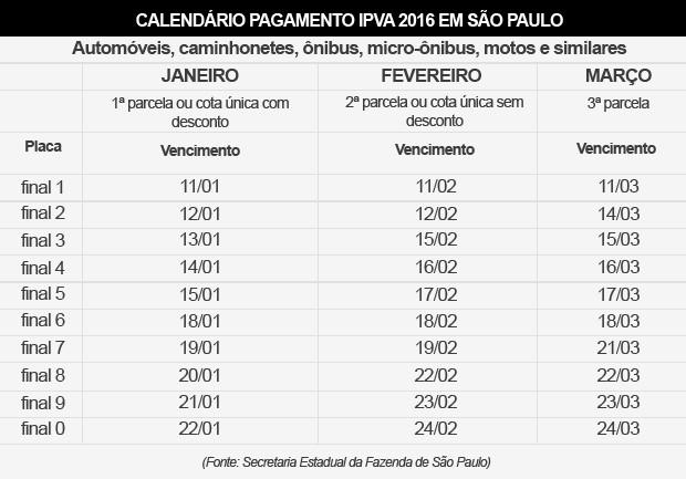Tabela IPVA 2016 - SP - carros (Foto: g1)