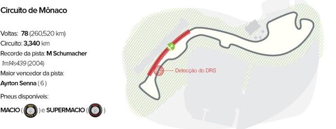 Circuito GP de Mônaco (Foto: Editoria de arte)