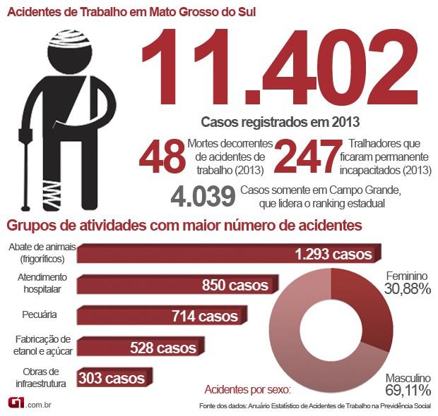 Infográfico sobre número de acidentes de trabalho em Mato Grosso do Sul em 2013 (Foto: Anderson Viegas/Do G1 MS)
