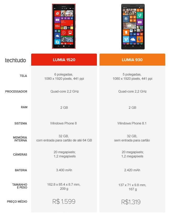 Tabela comparativa de especificações entre Lumia 1520 e Lumia 930 (Foto: Arte/TechTudo)