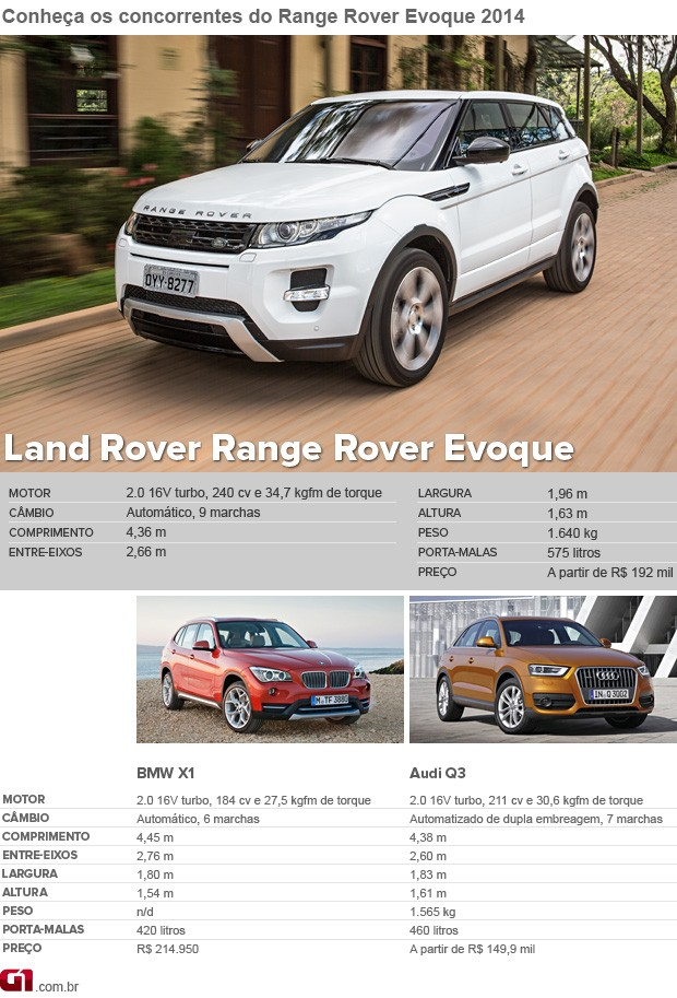 Range Rover Evoque 9 marchas (Foto: G1)