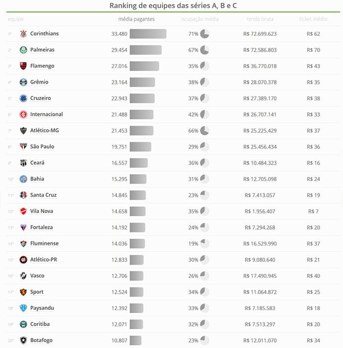Tabela ranking média de público - 20 primeiros (Foto: Globoesporte.com)