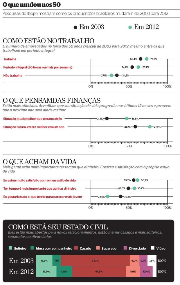 O que mudou nos 50 (Foto: Fonte: Pesquisa Target Group Index, Ibope Media. Comparativo entre as edições de 2003 e 2012)