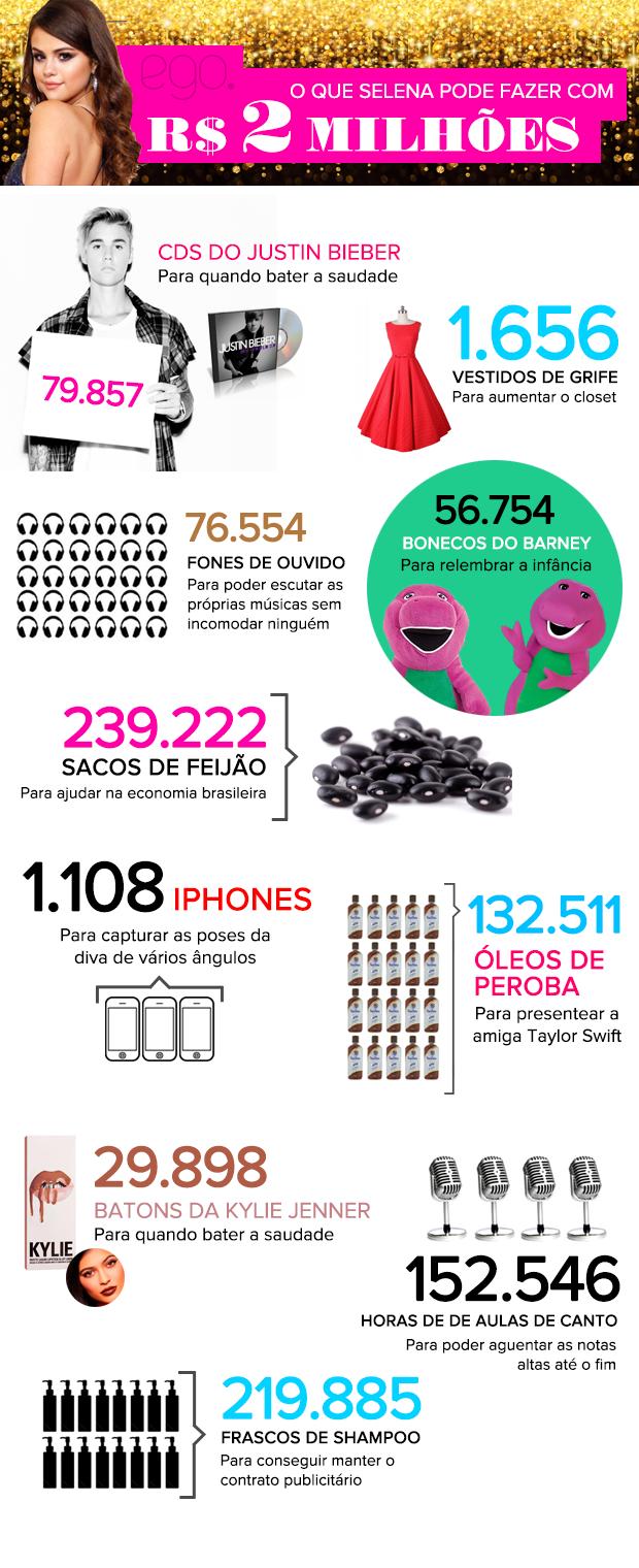 O que Selena pode fazer com R$ 2 milhões (Foto: Sandy Bahia/EGO)
