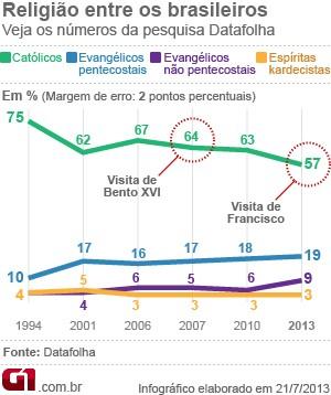 gráfico religião brasil datafolha VALE ESTE (Foto: Arte/G1)