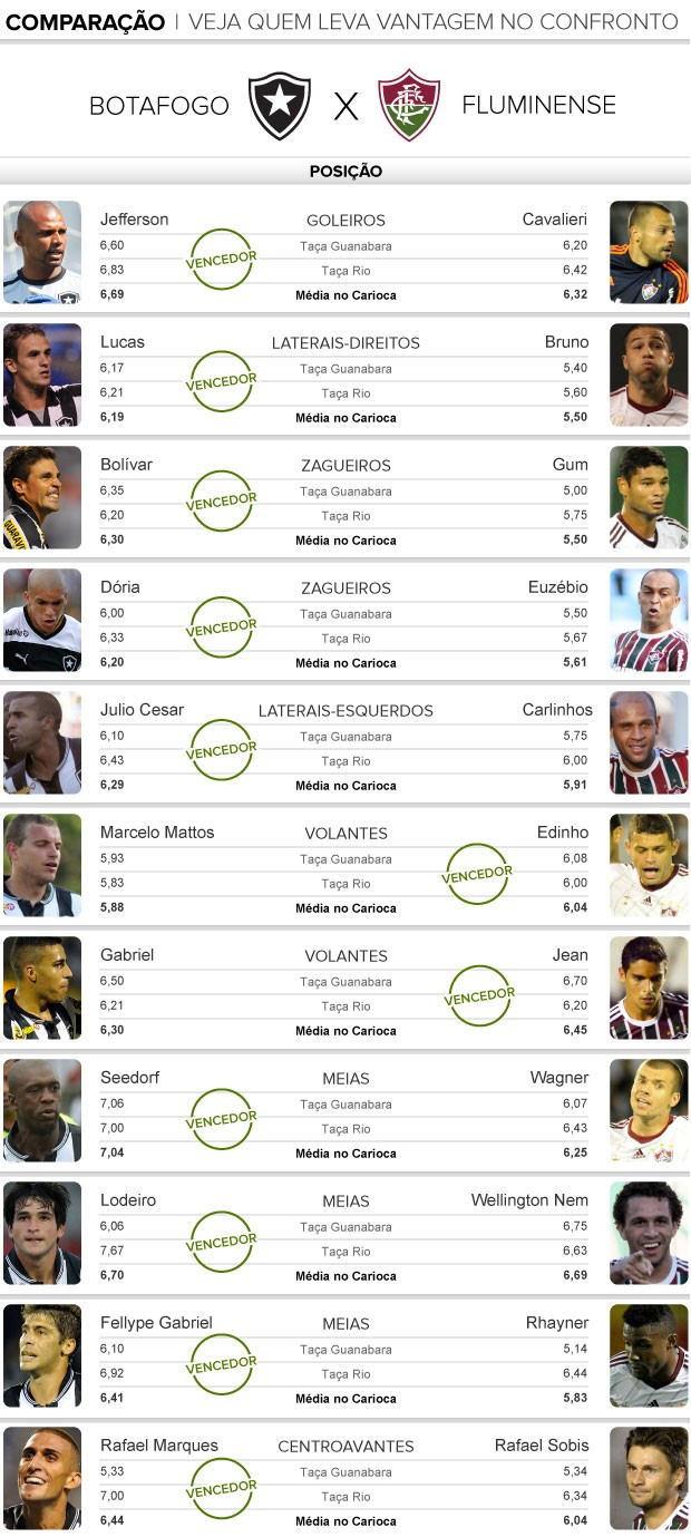 Info Comparação Botafogo x Fluminense (Foto: Editoria de Arte)