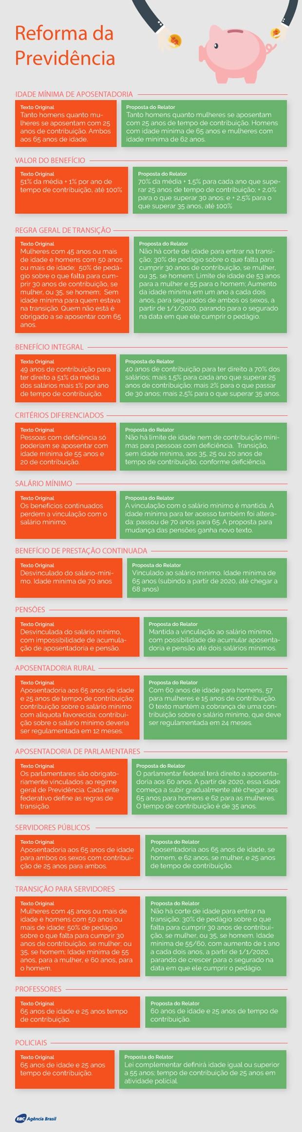 Tabela Reforma da Previdência (Foto: Agência Brasil)