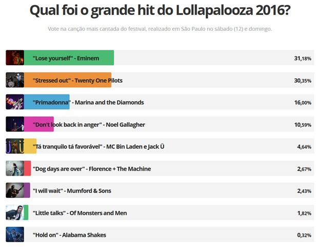 Votação hits do Lollapalooza 2016 (Foto: G1)