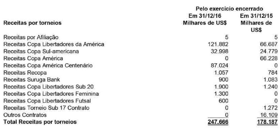 Receitas da Conmebol em 2016: valor ganho com Libertadores dobrou (Foto: Reprodução/Conmebol)