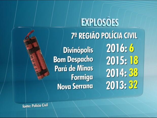 Explosões a caixas eletrônicos no Centro-Oeste (Foto: TV Integração/Reprodução)