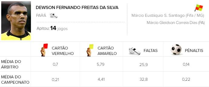 Info Arbitragem brasileirão - Dewson - Criciuma x SaoPaulo (Foto: GloboEsporte.com)