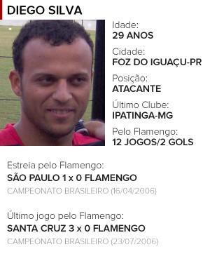 Perfil Diego Silva Flamengo (Foto: Editoria de Arte)
