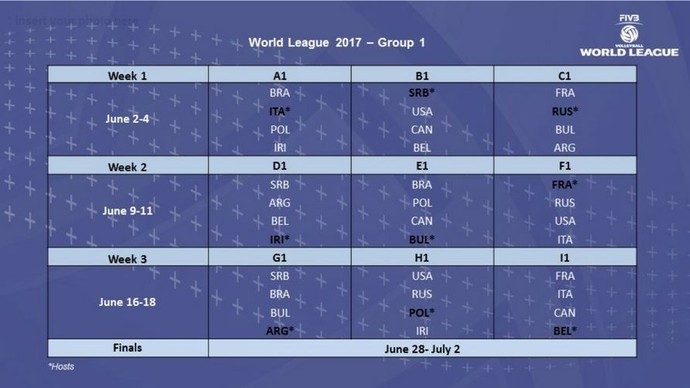 Divisão dos grupos Liga Mundial de vôlei 2017 (Foto: Divulgação /FIVB)
