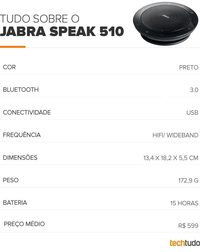 Tabela configurações Jabra Speak 510 (Foto: TechTudo/Arte)