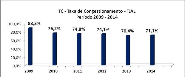 Taxa representa o saldo de estoque que passa de um ano para o outro (Foto: Ascom/TJ)