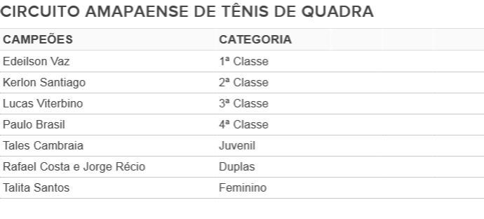 Resultado da 1ª Etada do Circuito Amapaense de Tênis de Quadra (Foto: Wellington Costa/GE AP)