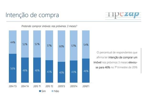 Imóveis Tabela_FipeZAP (Foto: Divulgação/FipeZAP)