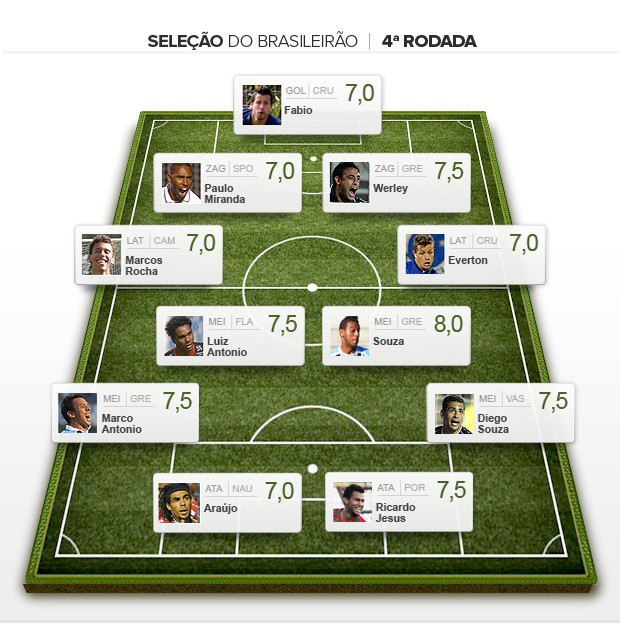 Seleção da 4ª rodada brasileirão 2012 (Foto: Editoria de arte / Globoesporte.com)