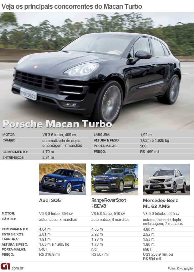 Tabela de concorrentes do Porsche Macan (Foto: Arte/G1)
