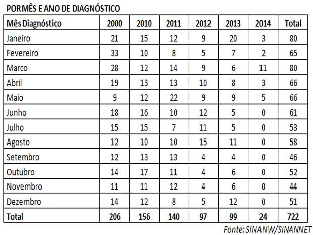 Números da AIDS em Santos ainda preocupam (Foto: Divulgação / Prefeitura de Santos)