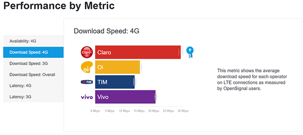 Claro leva clara vantagem quanto à média de velocidade do sinal 4G (Foto: Reprodução/OpenSignal)