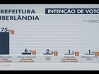 Odelmo lidera disputa para Prefeitura de Uberlândia com 75%, diz Ibope