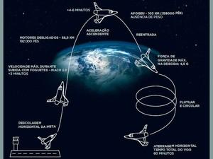 Projeto da viagem espacial que será apresentada no Brasil em novembro (Foto: Divulgação/SXC)