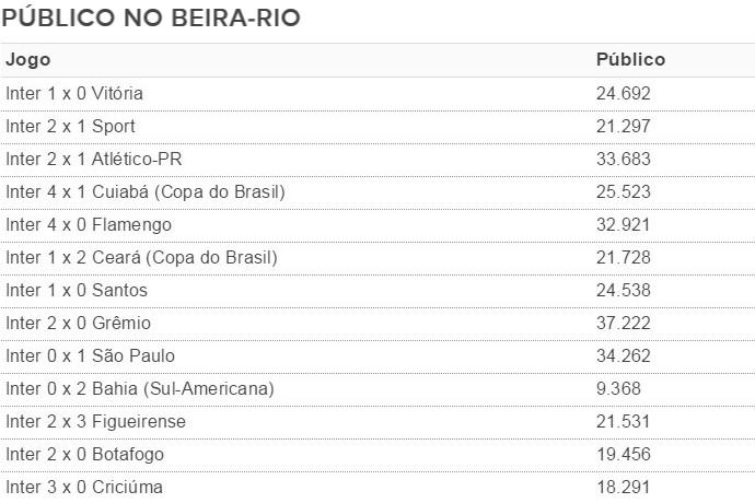 Beira-Rio tabela público inter (Foto: Reprodução)