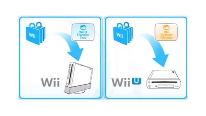 Baixe os dois aplicativos de transferência no Nintendo Wii e Wii U (Foto: Nintendo)