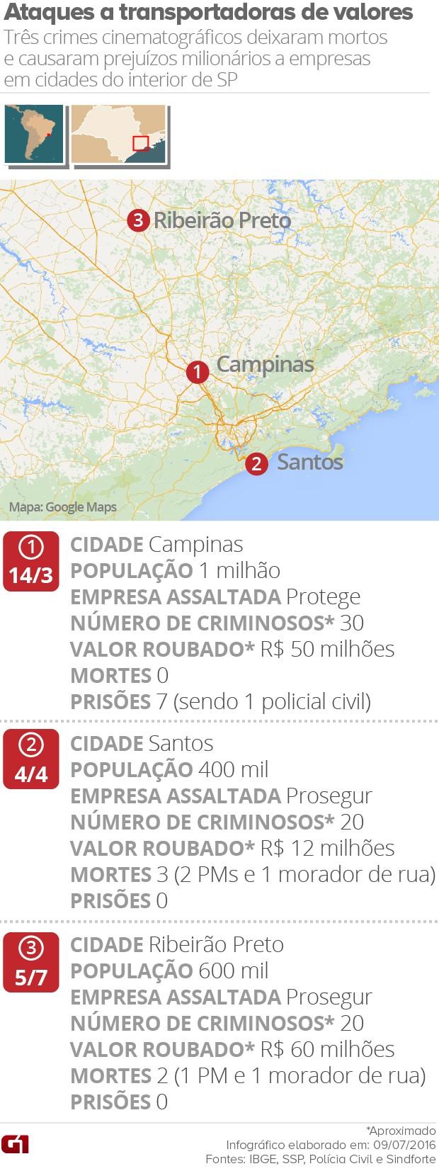 Mapa dos assaltos a transportadoras de valores em São Paulo (Foto: Editoria de Arte/G1)