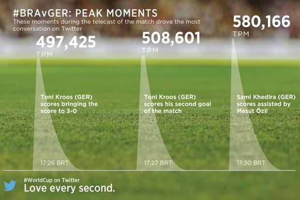 Imagem mostra índices de tuítes por minuto (TPM) durante jogo entre Brasil e Alemanha (Foto: Reprodução/Twitter)