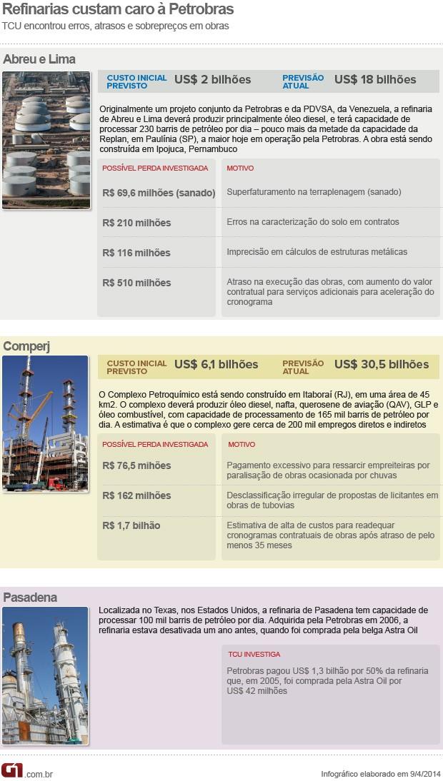 Refinarias da Petrobras (Foto: Editoria de Arte/G1)