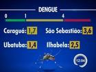 Oito cidades do Vale estão em alerta para nova epidemia de dengue