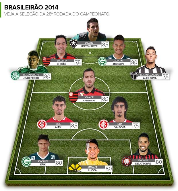 Seleção da Rodada #28 (Foto: Globoesporte.com)