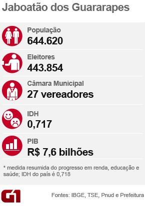 Jaboatão - perfil - Eleições municipais 2016 (Foto: G1)