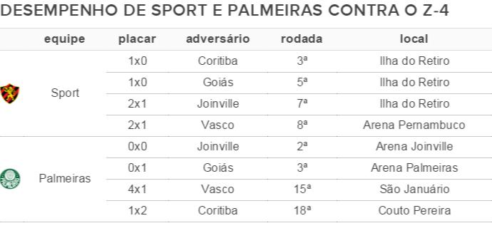 Sport e Palmeiras ajuda ao Z-4